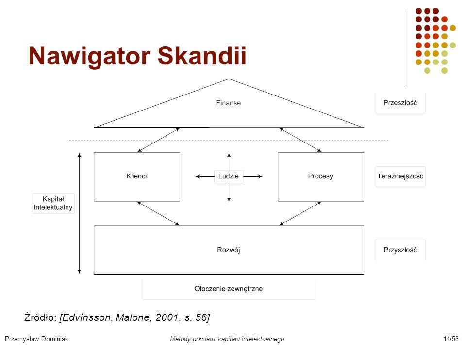 Nawigator Skandii Źródło: [Edvinsson, Malone, 2001, s. 56]